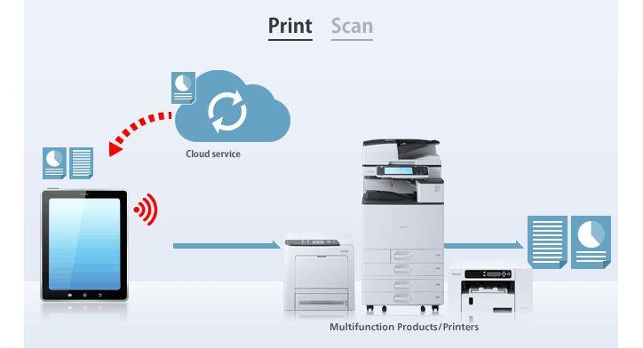 Phần mềm hỗ trợ máy photocopy ricoh smart device print and scan